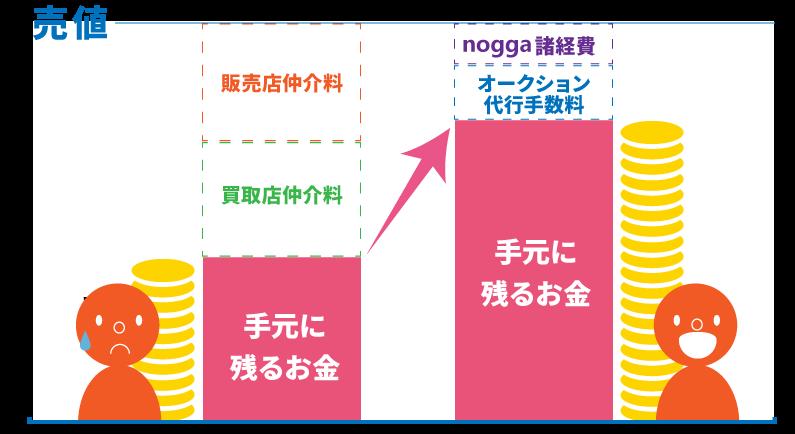 車を売りたいあなたにnoggaが一括で対応いたします。お支払いはオーション代行手数料などnoggaへの諸経費のみです。